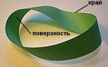 Рис. 1 пример листа Мебиуса