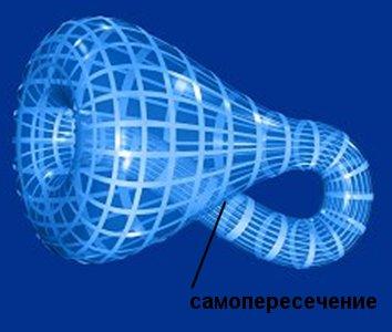 Рис. 2 пример бутылки Кляйна в трехмерном пространстве